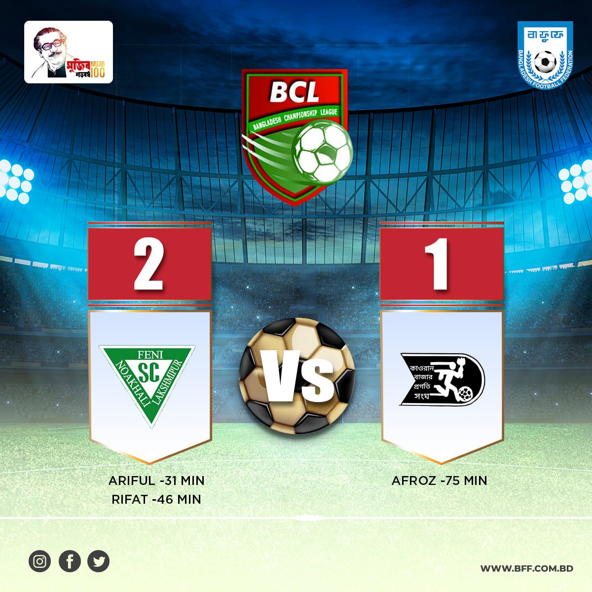 NoFeL Sporting Club defeated Kawran Bazar Pragati Shangha by 2-1 goals.